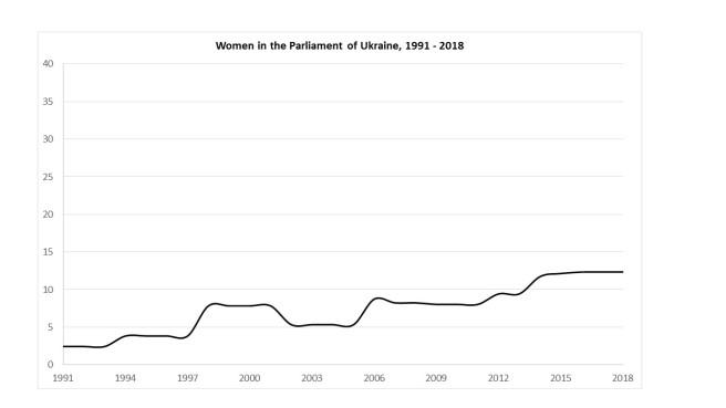 Palaguta Women Inequality 2019